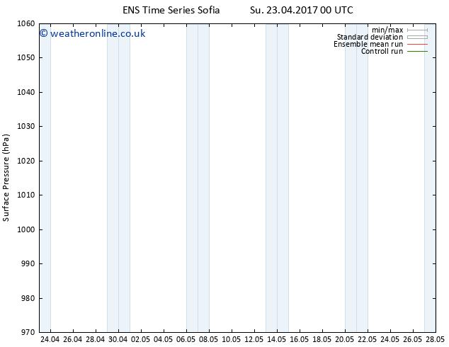 Surface pressure GEFS TS Mo 24.04.2017 06 GMT