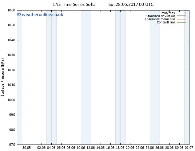 Surface pressure GEFS TS Tu 30.05.2017 18 GMT