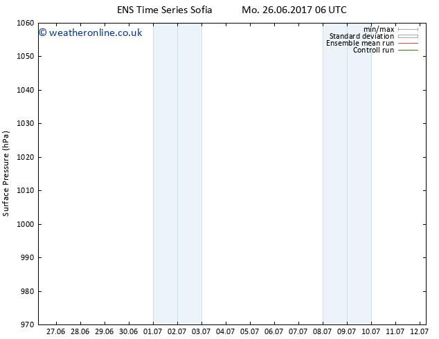 Surface pressure GEFS TS Tu 04.07.2017 06 GMT