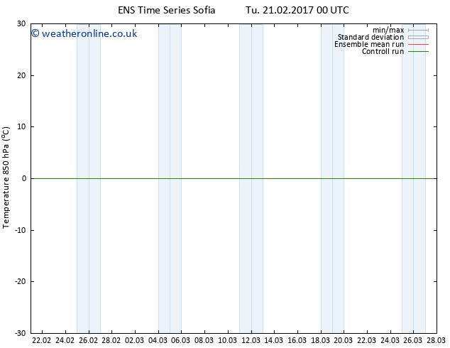 Temp. 850 hPa GEFS TS Tu 21.02.2017 06 GMT
