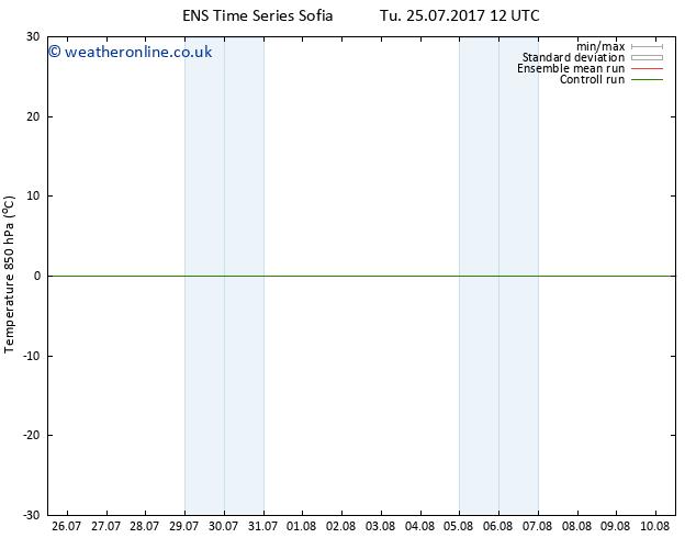 Temp. 850 hPa GEFS TS Su 30.07.2017 12 GMT
