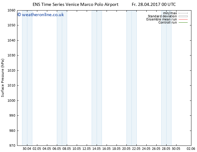 Surface pressure GEFS TS Sa 06.05.2017 00 GMT