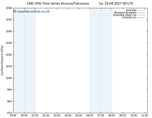 Surface pressure CMC TS Su 07.05.2017 00 GMT