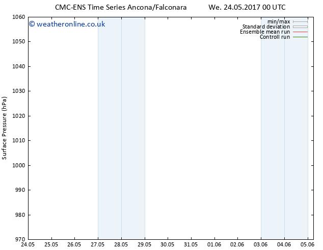 Surface pressure CMC TS Su 28.05.2017 06 GMT
