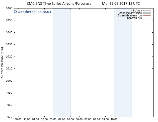 Surface pressure CMC TS Sa 10.06.2017 12 GMT