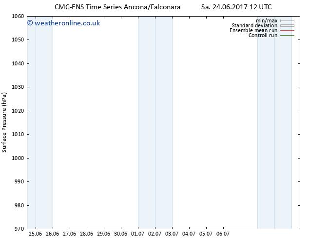 Surface pressure CMC TS Su 02.07.2017 12 GMT