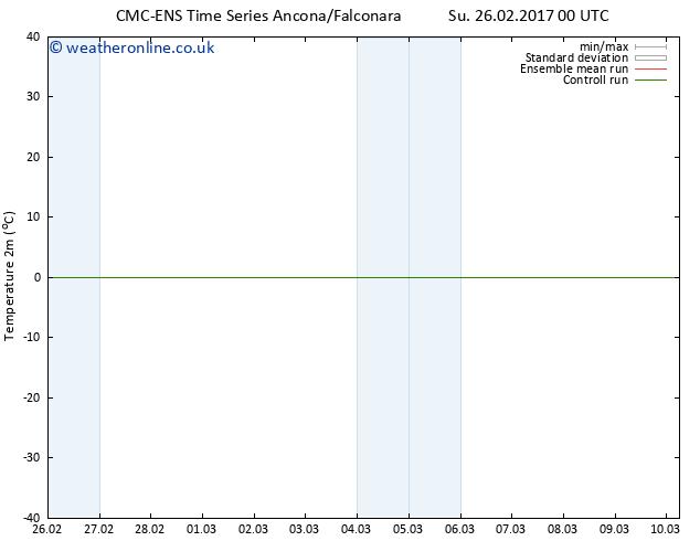 Temperature (2m) CMC TS Tu 28.02.2017 12 GMT