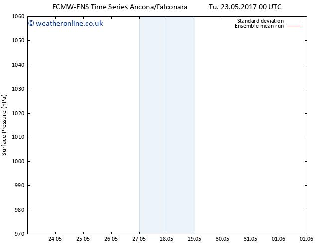 Surface pressure ECMWFTS Fr 26.05.2017 00 GMT