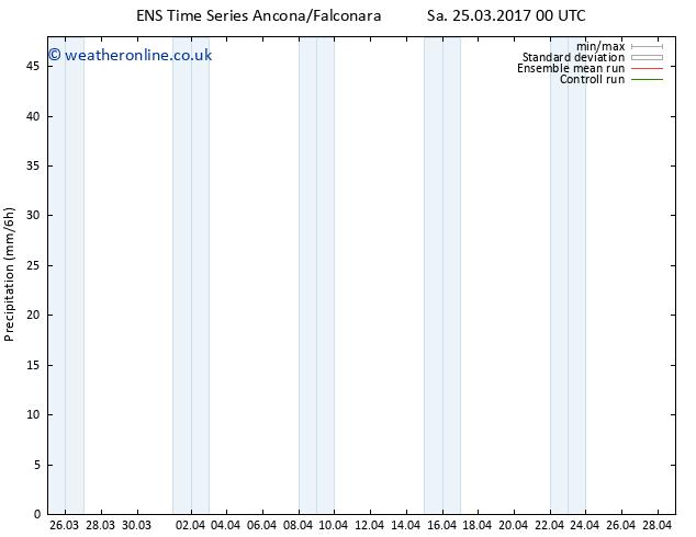 Precipitation GEFS TS Tu 28.03.2017 00 GMT