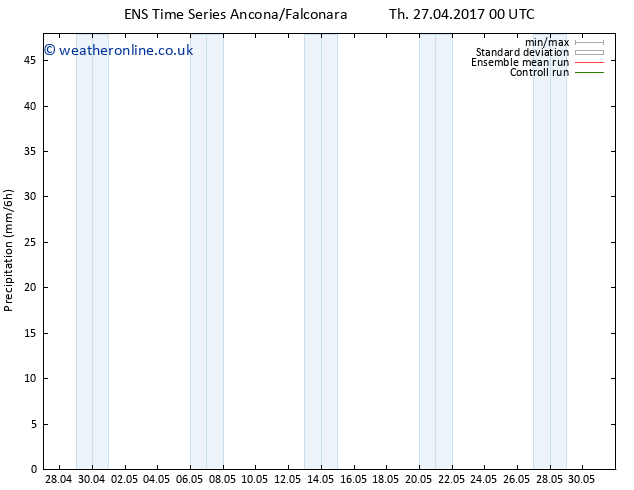 Precipitation GEFS TS Su 30.04.2017 00 GMT