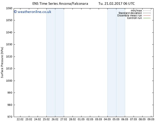 Surface pressure GEFS TS Th 09.03.2017 06 GMT