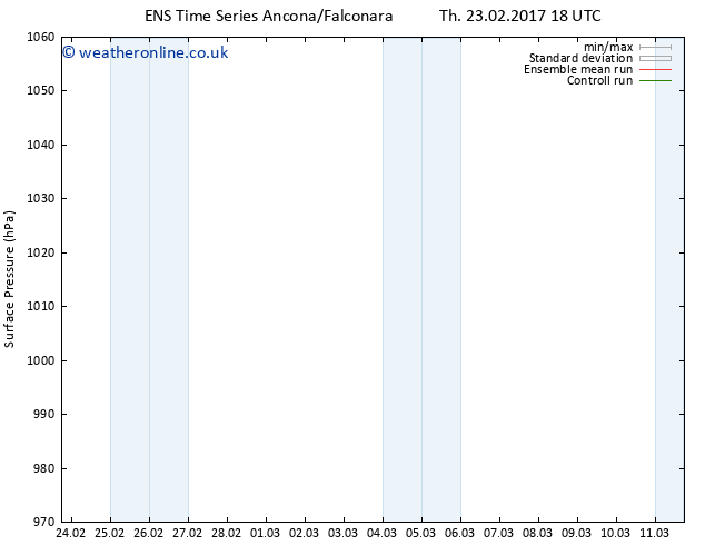 Surface pressure GEFS TS Tu 28.02.2017 18 GMT