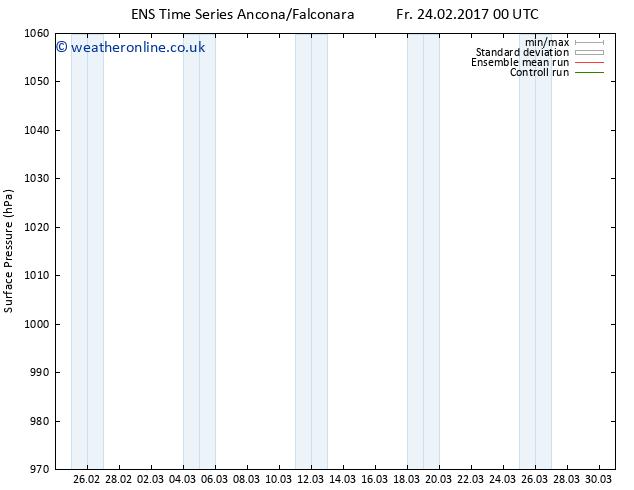 Surface pressure GEFS TS Fr 03.03.2017 06 GMT