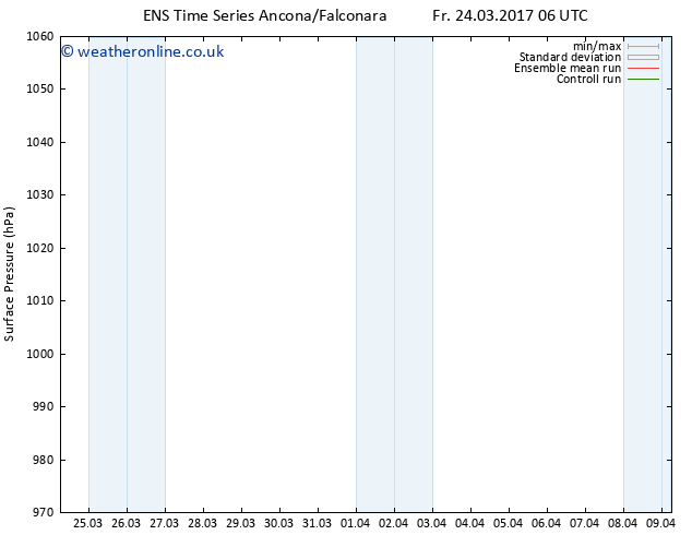 Surface pressure GEFS TS Mo 27.03.2017 00 GMT