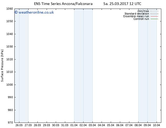 Surface pressure GEFS TS Su 26.03.2017 00 GMT
