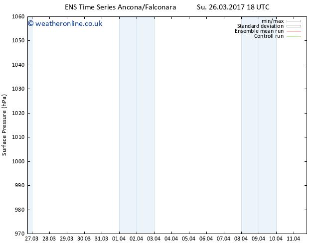 Surface pressure GEFS TS Mo 03.04.2017 00 GMT