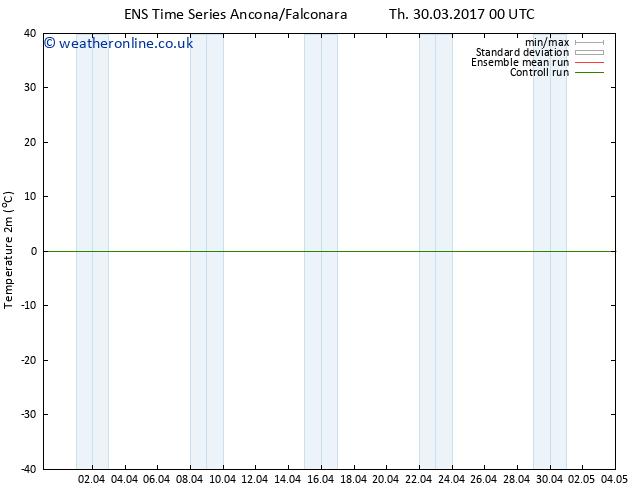 Temperature (2m) GEFS TS Fr 07.04.2017 12 GMT
