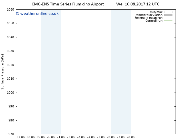 Surface pressure CMC TS Mo 28.08.2017 18 GMT