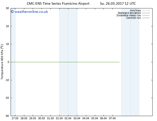 Temp. 850 hPa CMC TS We 29.03.2017 12 GMT