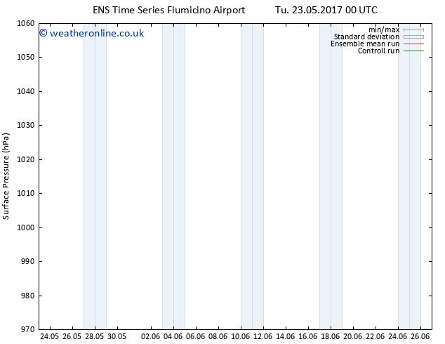 Surface pressure GEFS TS Su 04.06.2017 00 GMT
