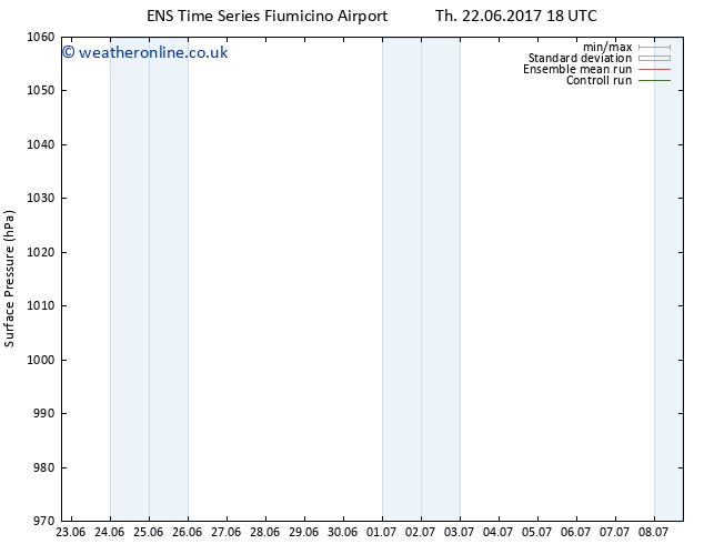 Surface pressure GEFS TS Tu 04.07.2017 18 GMT