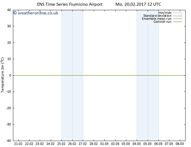 Temperature (2m) GEFS TS Sa 04.03.2017 12 GMT