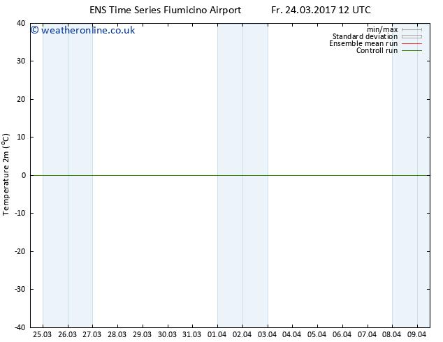 Temperature (2m) GEFS TS We 05.04.2017 12 GMT