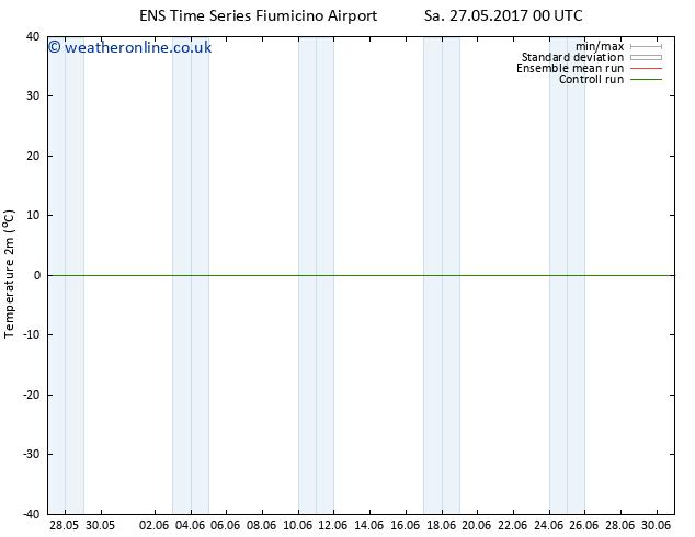 Temperature (2m) GEFS TS Th 08.06.2017 00 GMT