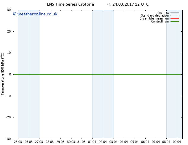 Temp. 850 hPa GEFS TS Su 26.03.2017 06 GMT