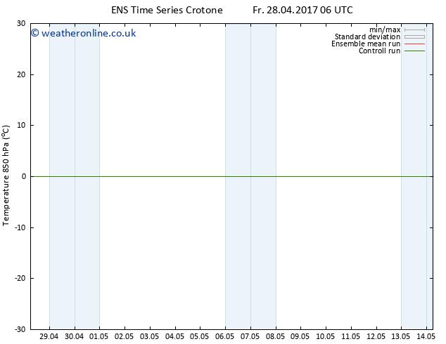 Temp. 850 hPa GEFS TS Su 30.04.2017 00 GMT