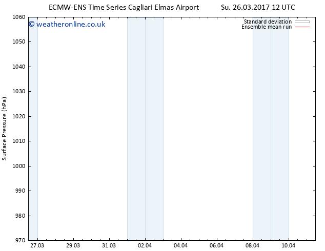 Surface pressure ECMWFTS Tu 04.04.2017 12 GMT