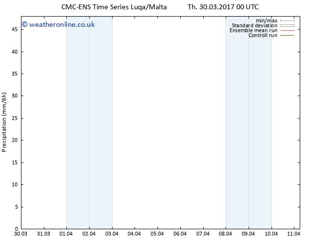 Precipitation CMC TS Fr 07.04.2017 00 GMT