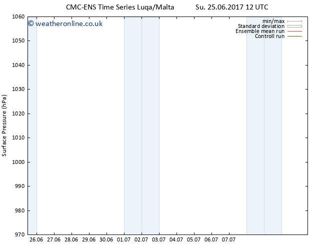 Surface pressure CMC TS Tu 27.06.2017 06 GMT
