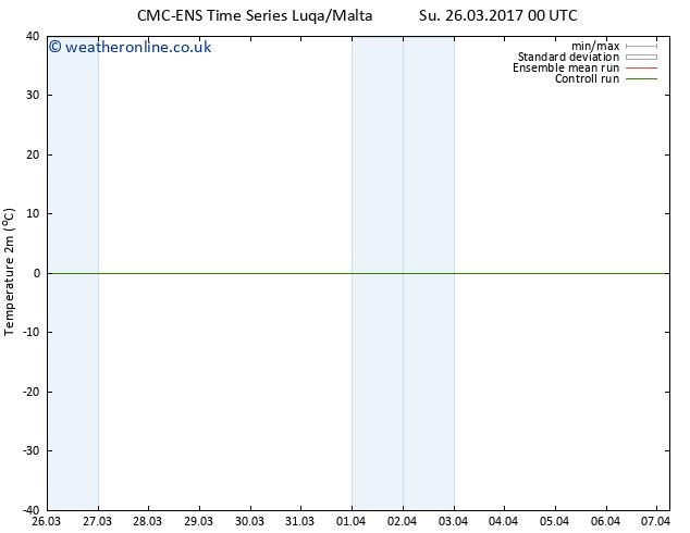 Temperature (2m) CMC TS Tu 04.04.2017 00 GMT