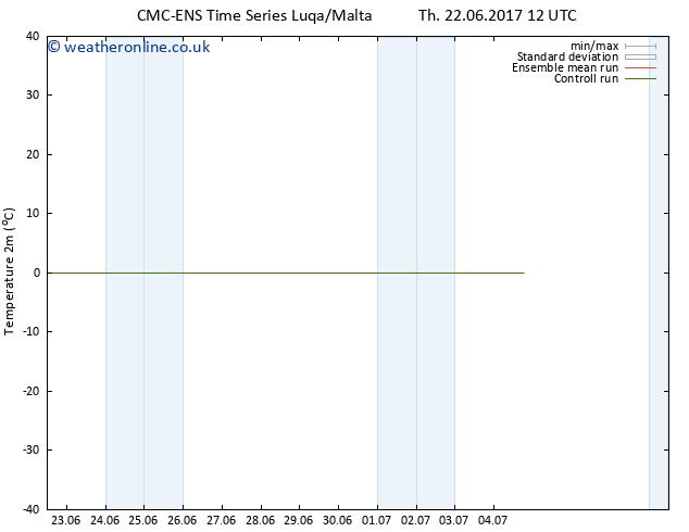 Temperature (2m) CMC TS Sa 01.07.2017 12 GMT