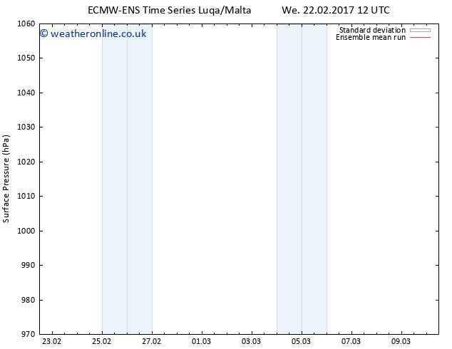 Surface pressure ECMWFTS Th 23.02.2017 12 GMT