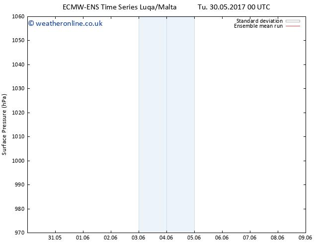Surface pressure ECMWFTS Th 08.06.2017 00 GMT