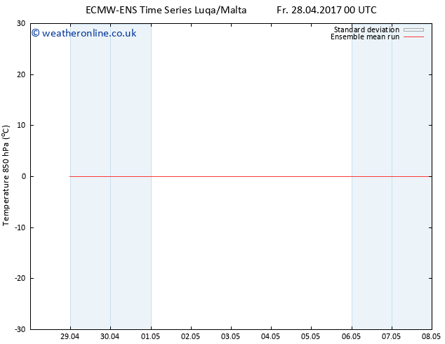 Temp. 850 hPa ECMWFTS Tu 02.05.2017 00 GMT