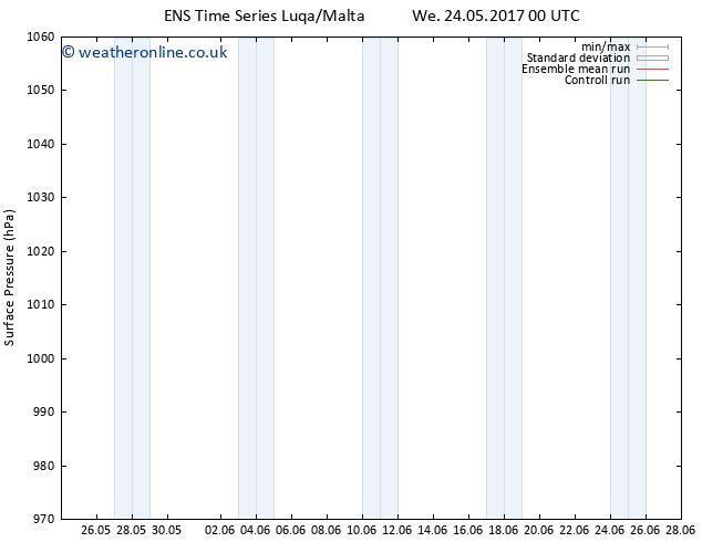Surface pressure GEFS TS Fr 26.05.2017 00 GMT