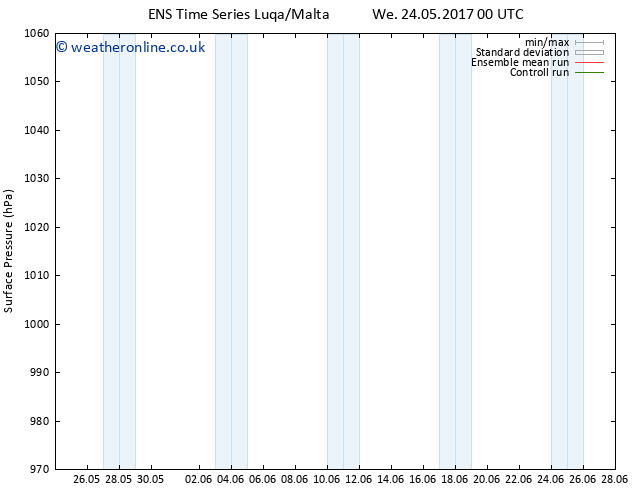 Surface pressure GEFS TS Th 25.05.2017 18 GMT
