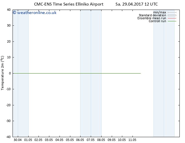 Temperature (2m) CMC TS Th 04.05.2017 12 GMT