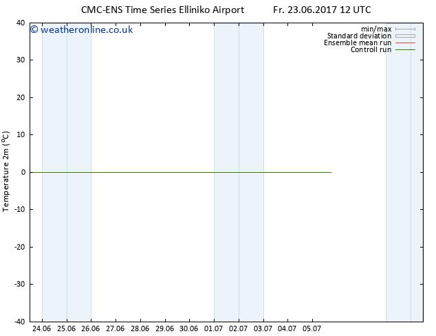 Temperature (2m) CMC TS Mo 26.06.2017 12 GMT