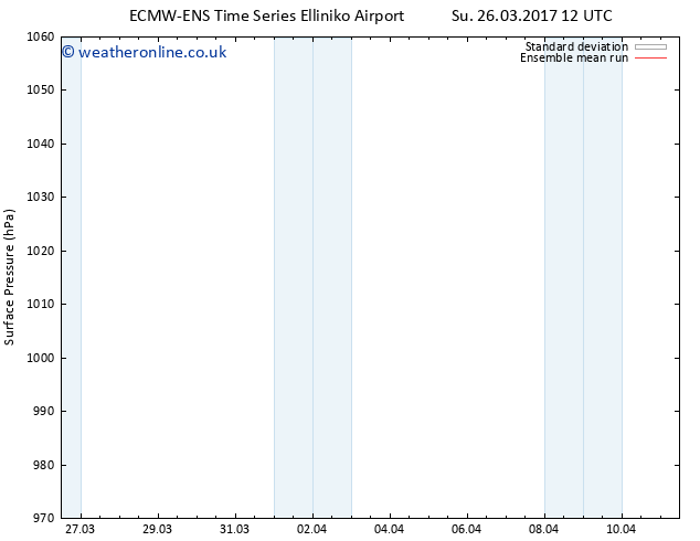 Surface pressure ECMWFTS We 05.04.2017 12 GMT