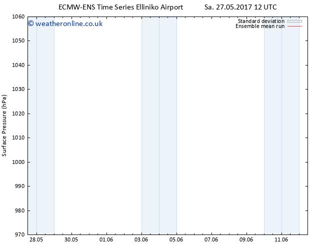 Surface pressure ECMWFTS Tu 30.05.2017 12 GMT