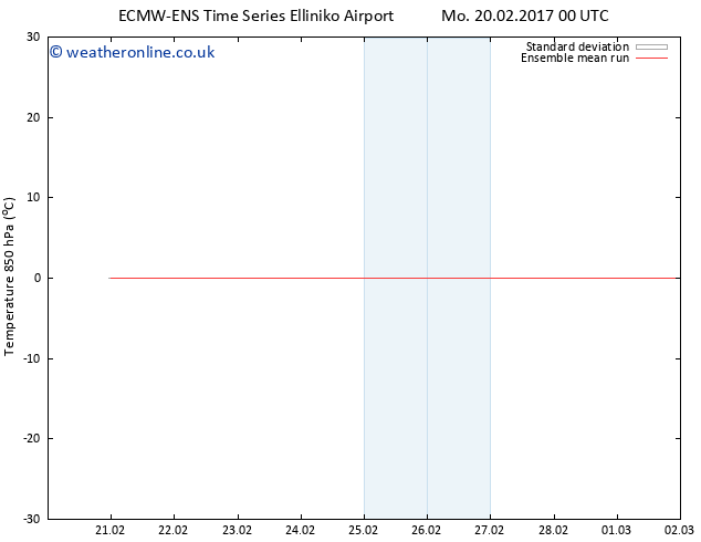 Temp. 850 hPa ECMWFTS We 22.02.2017 00 GMT