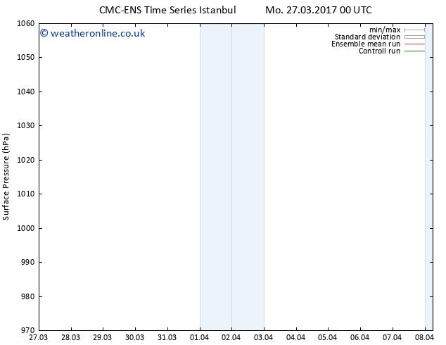 Surface pressure CMC TS Mo 27.03.2017 06 GMT