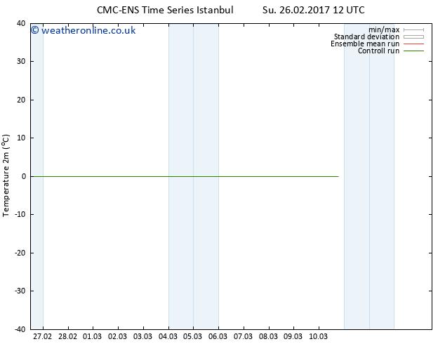 Temperature (2m) CMC TS Mo 06.03.2017 12 GMT