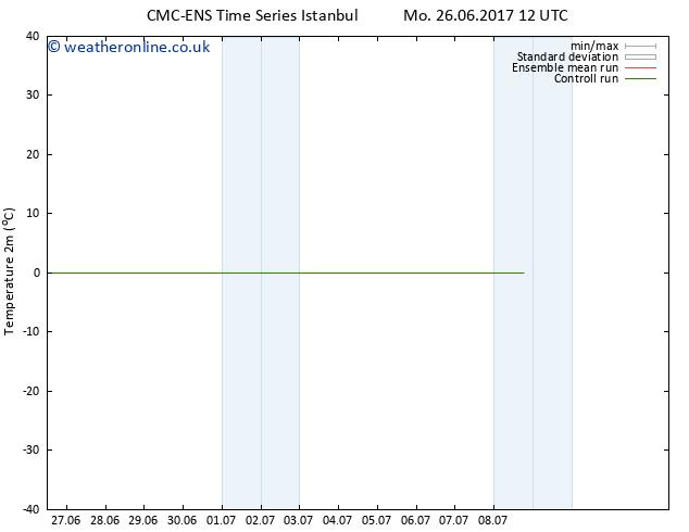 Temperature (2m) CMC TS Tu 04.07.2017 12 GMT