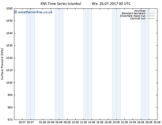 Surface pressure GEFS TS Fr 28.07.2017 00 GMT