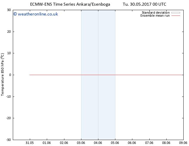 Temp. 850 hPa ECMWFTS We 31.05.2017 00 GMT